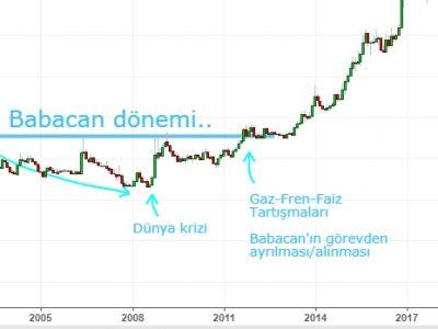 Son 30 Yılın Ekonomisi, Ali Babacan ve Tarih