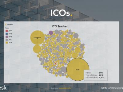 Coin Dünyası 2018 İkinci Çeyrek Raporu #5