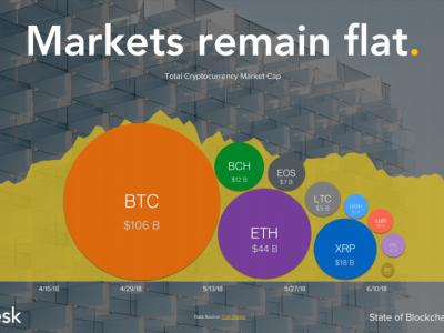 Coin Dünyası 2018 İkinci Çeyrek Raporu #1